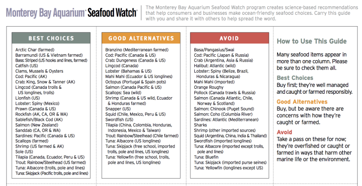 Monterey Bay Aquarium California Seafood Watch Guidelines