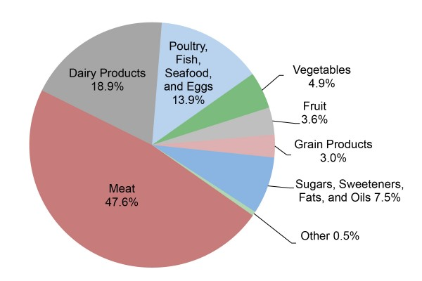 Figure_1_Greenhouse Gases from Average Food Consumption